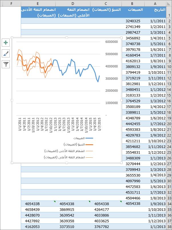 جزء من جدول بيانات لعرض جدول الأرقام المتوقعة ومخطط تنبؤ