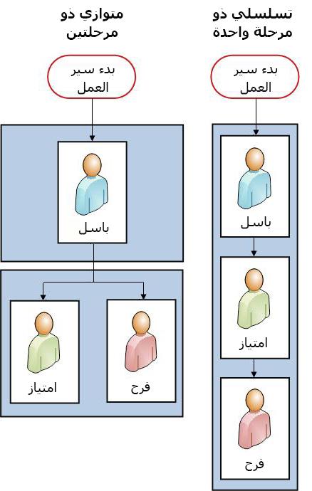 مخططات انسيابية للإصدارين