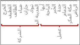 تسلسل هيكلي للبيانات يحتوي على علامات التجزئة