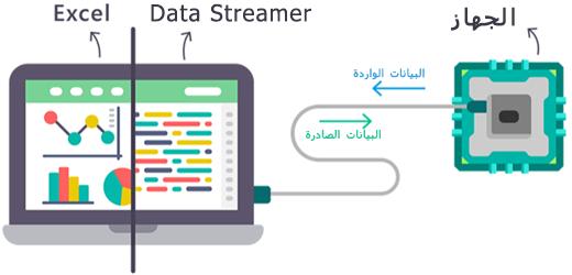 رسم تخطيطي لطريقة دفق البيانات في الوقت الحقيقي داخل وخارج الوظيفة الإضافية Data Streamer من Excel.