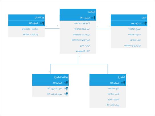 رسم تخطيطي لمكون UML لقاعدة بيانات الموظفين.