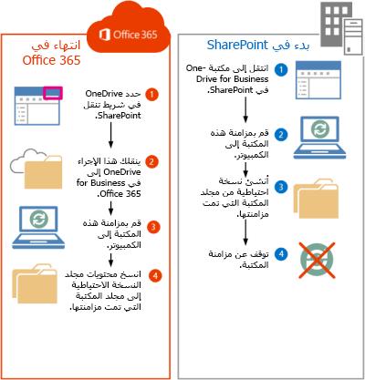 خطوات لنقل ملفات SharePoint 2013 إلى Office 365