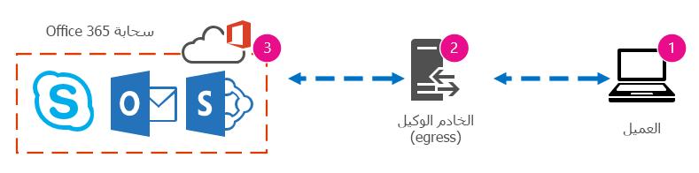 رسم شبكة أساسية يعرض العميل والوكيل وسحابة Office 365.