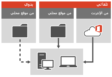 تطبيق تحديثات Office على العملاء