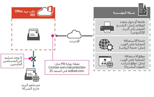 يوضح كيفيه استخدام طابعه متعدده الوظائف نقطه نهايه MX ل Office 365 الخاص بك ل# ارسال البريد الالكتروني مباشره الي المستلمين في المؤسسه الخاصه بك فقط.