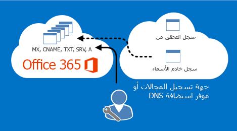 يدير Office 365 سجلات DNS.