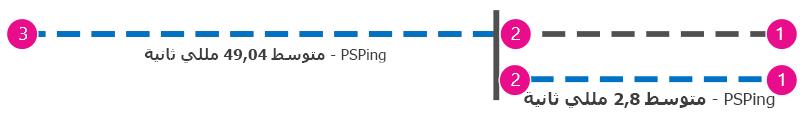 رسم إضافي يعرض اختبار الاتصال وقم تم قياسه بالميلي ثوانٍ من العميل إلى الوكيل ومن العميل إلى Office 365 بحيث يمكن طرح القيم.