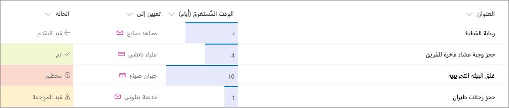 مثال على قائمة SharePoint مع تطبيق تنسيق الأعمدة