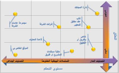 تكوينات مرنة لبيانات التعريف المُدارة