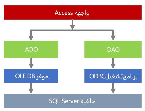 مكونات الوصول إلى البيانات