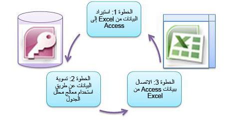 الخطوات الأساسية الثلاثة