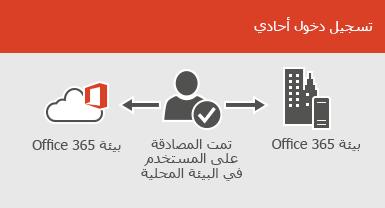 بفضل تسجيل الدخول الأحادي، يمكن الوصول إلى الحساب نفسه في كل من البيئة المحلية والبيئة المتوفرة على الإنترنت