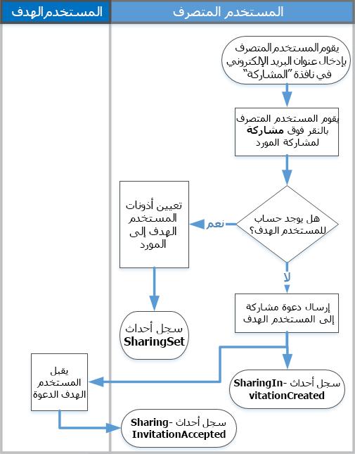 مخطط انسيابي ل# كيفيه عمل مشاركه التدقيق