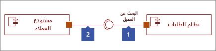 """متصلا الواجهات اثنين، 1: الشكل """"واجهه متوفره"""" ينتهي بدائره، 2: ينتهي بماخذ توصيل شكل """"واجهه مطلوب"""""""