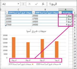 تسميات المحور والخلايا المصدر الخاصة بها في جدول البيانات
