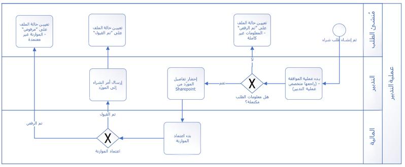 مثال ل# سير عمل تم انشاؤها ب# استخدام اشكال اساسيه BPMN.