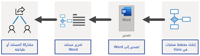 نظرة عامة على عملية تصدير Word