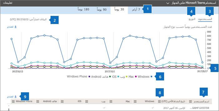 تقارير Office 365 - استخدام تطبيق Microsoft Teams