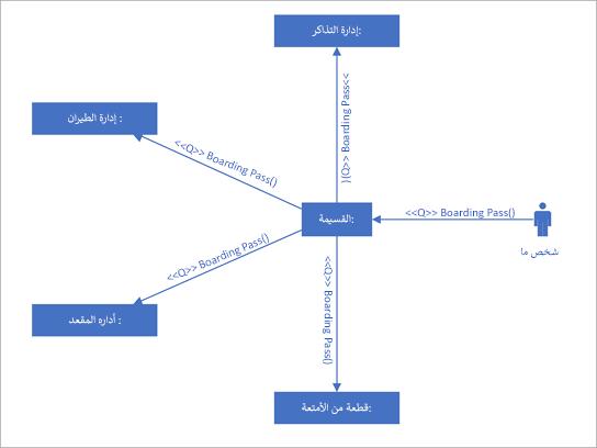 رسم تخطيطي لاتصال UML يعرض التفاعلات بين خطوط الحياة التي تستخدم رسائل متسلسلة.