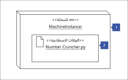 """الاشاره الي شكل """"مثيل عقده"""" 1 """"<< مجموعه النظراء vm >>: ماتشينينستانسي""""؛ الاشاره الي شكل الاداه 2: """"Cruncher.py << الاداه >> رقم"""""""