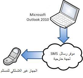 استخدام موفر SMS لجهة خارجية