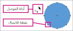 أداة الموصل إلى جانب دائرة مع نقاط اتصال