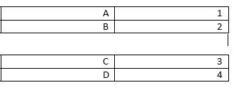 يتم تقسيم الجدول إلى جدولين.