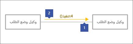 """يشير الي خط الموصل رمادي، 2 يشير الي خط الرساله مع نص، 1 """"4: Execute()"""""""