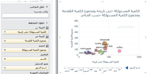 مخطط فقاعي يعرض محور تشغيل وتسميات البيانات