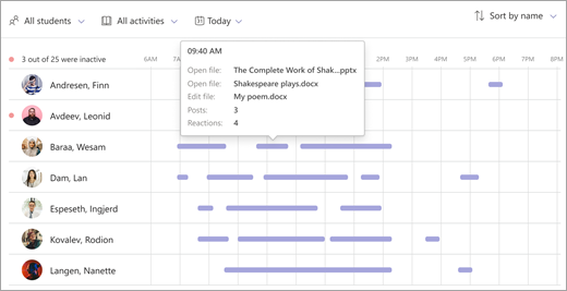 شكل يوضح بيانات النشاط الرقمي في نتائج التحليلات