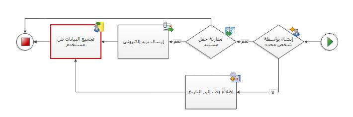تجنب الموصلات التي تشير إلى النشاط نفسه من مسارات متعددة