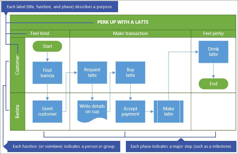 نموذج لمخطط انسيابي للوظائف التبادلية