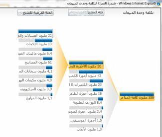 طريقة العرض التحليلية المتوفرة في خدمات PerformancePoint