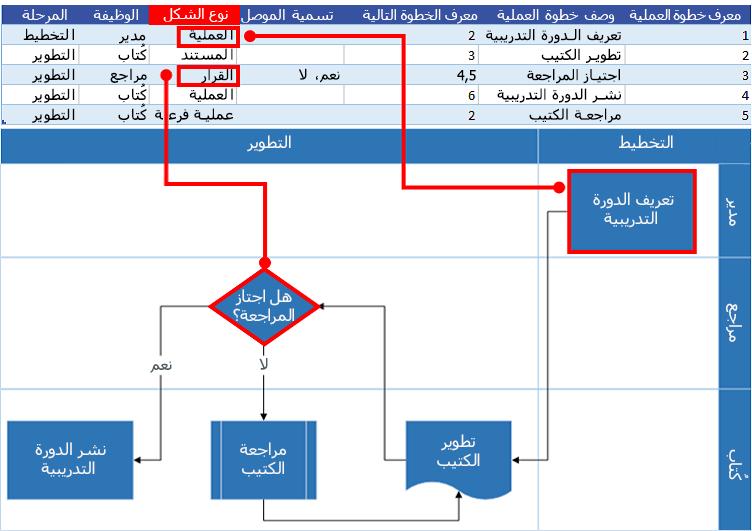 تفاعل مخطط عملية Excel مع مخطط انسيابي لـ Visio: نوع الشكل