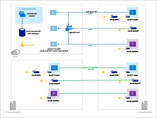 قالب للمخططات التخطيطية في Azure (استرداد موقع Azure)