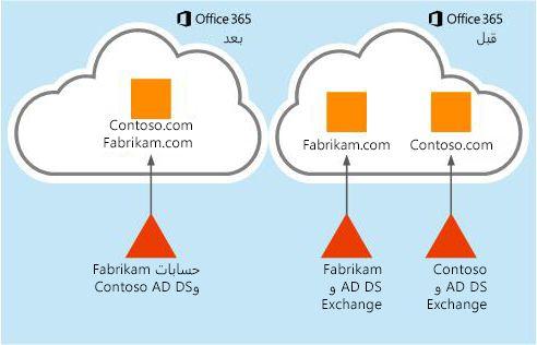 كيفية نقل بيانات علبة البريد من مستأجر Office 365 إلى مستأجر آخر
