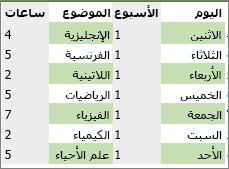 مجموعة بيانات تحتوي على ألوان تم تطبيقها على صفوف وأعمدة متعاقبة بواسطة قاعدة التنسيق الشرطي.