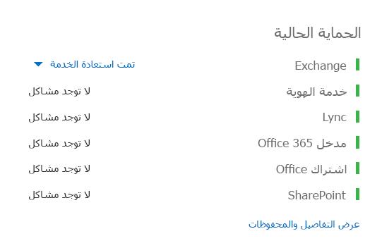 """لوحة حماية Office 365 مع كل أحمال العمل تظهر باللون الأخضر، باستثناء Exchange، الذي يعرض """"استعادة الخدمة""""."""