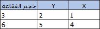 جدول ذو 3 أعمدة و3 صفوف