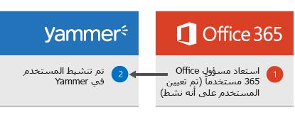 الرسم التخطيطي الذي يظهر عند قيام مسؤول Office 365 باستعادة مستخدم، حيث يتم تنشيط المستخدم بعد ذلك في Yammer مرةً أخرى.