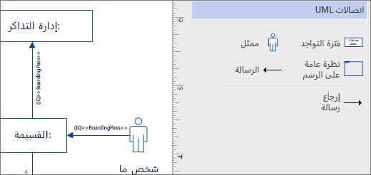 استنسل الاتصالات UML، اشكال مثال علي الصفحه