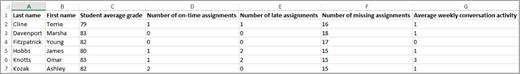 بيانات تم تصديرها في Excel من تقرير الدرجات لنتائج التحليلات