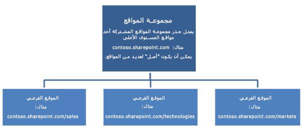 رسم تخطيطي ذو تسلسل هيكلي لمجموعة مواقع مشتركة يعرض موقع المستوى الأعلى ومواقعه الفرعية.