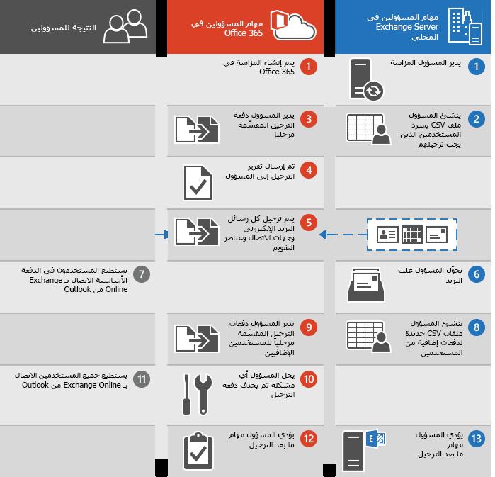 عملية لإجراء ترحيل مرحلي للبريد الإلكتروني إلى Office 365