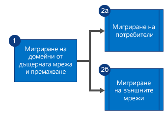 Блоксхема, показваща, че първо мигрирате домейните от дъщерната мрежа на Yammer и премахвате мрежата, а след това мигрирате паралелно потребителите и външните мрежи.