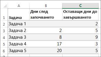 данни в примерна таблица за диаграмата на Гант