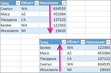 Отмяна на сортиране на таблица