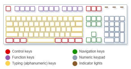 Изображение на клавиатурата, показваща типовете ключове