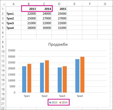 Новата серия от данни, добавени към работен лист