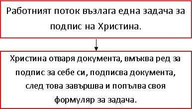 Блоксхема на работен поток